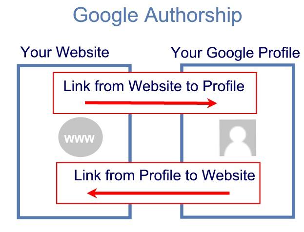 google-authorship-basic-links