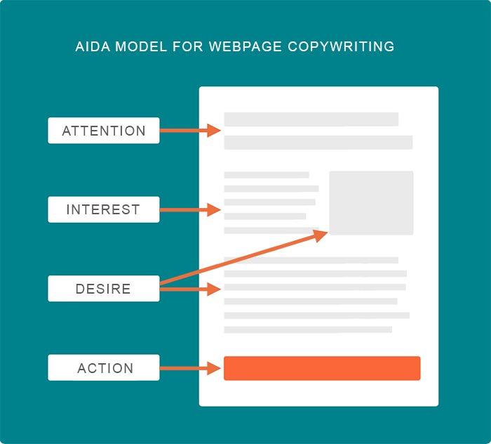 Optimize Your Narrative with AIDA Formula
